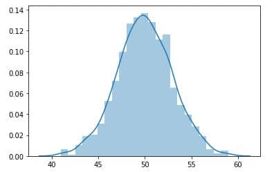 Graph of Normal Distribution built with Seaborn distplot